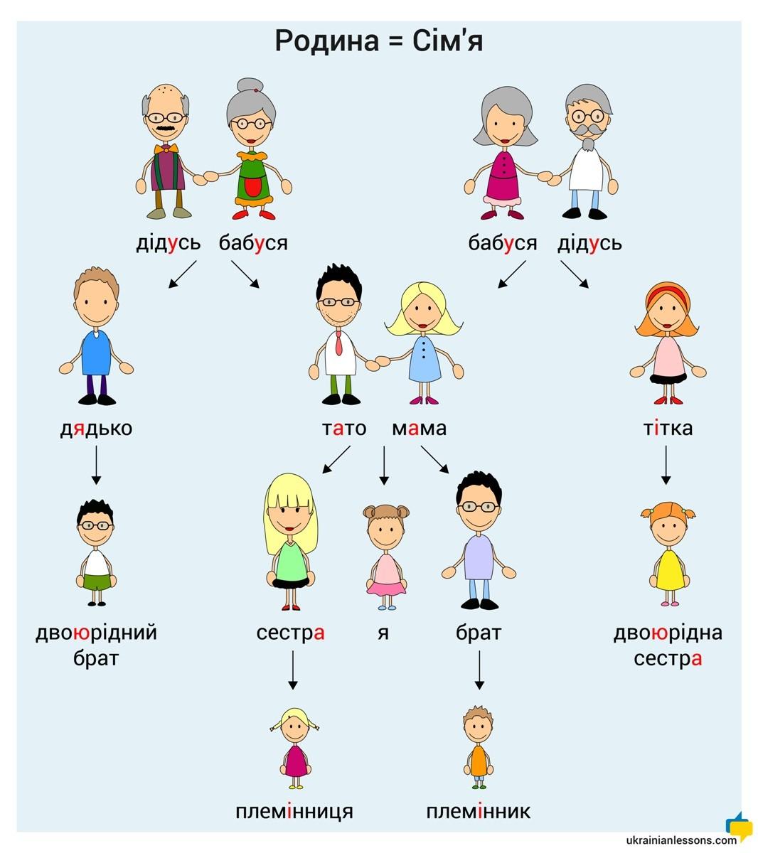 family in Ukrainian