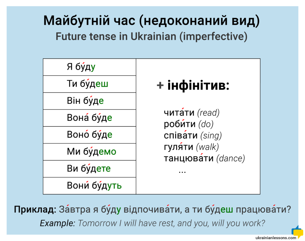 future tense in Ukrainian