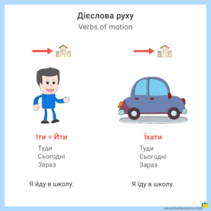 difference between іти and їхати