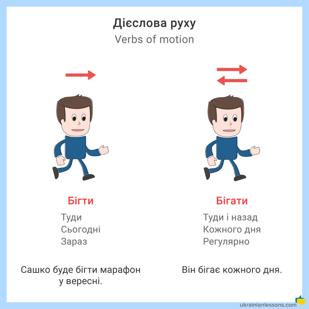 difference between бігти і бігати in Ukrainian