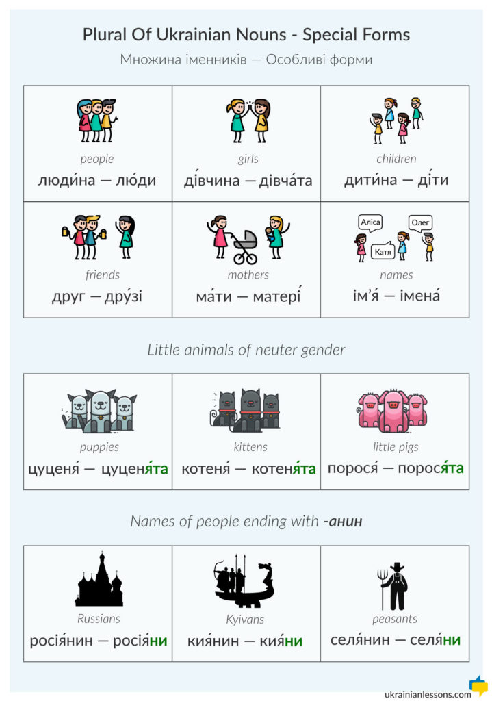 special forms of plural Ukrainian nouns