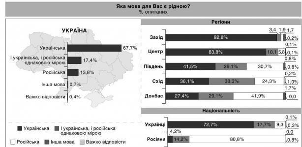 languages in ukraine poll